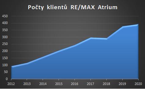 Růst počtu klientů